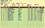 第12S:11月1週 天皇賞秋 成績