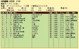 第8S:5月4週 関東オークス 競争成績