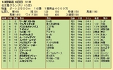 第15S:12月4週 名古屋グランプリ 成績