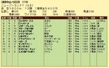 第15S:04月2週 ニュージーランドトロフィー 成績