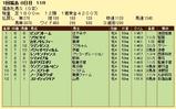 第6S:4月4週 福島牝馬S 競争成績
