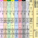 第13S:02月2週 佐賀記念