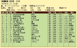 第9S:06月4週 プロキオンS 競争成績