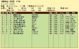 第12S:01月4週 AJCC 成績
