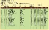第5S:11月4週 兵庫ジュニアグランプリ 競争成績