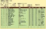 第7S:3月5週 マーチS 競争成績