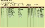 第14S:05月3週 ヴィクトリアマイル 成績