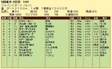 第8S:12月1週 ジャパンカップダート 競争成績