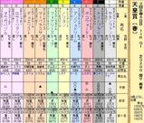 第5S:5月1週 天皇賞春 出馬表