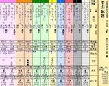 第11S:03月1週 中山記念 出馬表