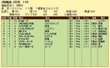 第8S:10月4週 泥@ディレッタント 競争成績