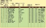 第15S:11月3週 福島記念 成績