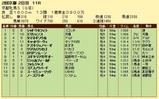 第16S:02月1週 京都牝馬S 成績