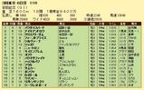 第3S:6月2週 安田記念 競争成績