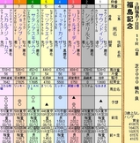 第12S:11月3週 福島記念
