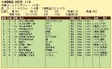 第6S:12月5週 兵庫ゴールドトロフィー 競争成績