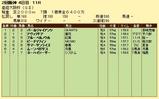 第8S:4月1週 産経大阪杯 競争成績