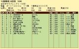 第12S:11月4週 全日本サラブレッドC 成績