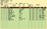 第6S:12月3週 泥@リグニファイ 競争成績