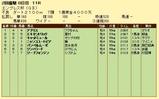 第10S:02月4週 エンプレス杯 競争成績