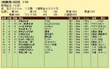 第16S:09月1週 新潟記念 成績