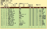 第7S:5月4週 関東オークス 競争成績