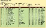 第9S:06月3週 泥@バラキレフ 競争成績