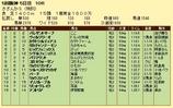 第10S:12月4週 泥@ヴィルジリーオ 競争成績