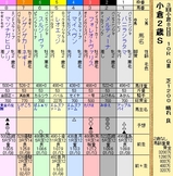 第14S:09月2週 小倉2歳S