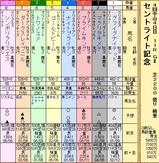 第4S:9月4週 セントライト記念 出馬表