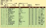 第9S:05月4週 東海S 競争成績