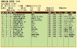 第8S:7月3週 北九州記念 競争成績