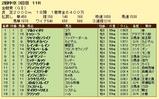 第11S:06月1週 金鯱賞 競争成績