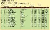 第12S:11月4週 兵庫ジュニアグランプリ 成績