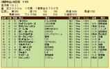第8S:4月3週 皐月賞 競争成績