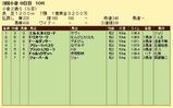 第16S:09月2週 小倉2歳S 成績