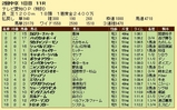 第11S:05月4週 泥@シュペルマスター 競争成績