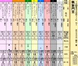 第5S:10月1週 凱旋門賞 出馬表