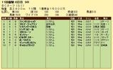 第7S:10月4週 BCターフ 競争成績