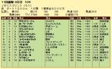 第8S:11月1週 JBCスプリント 競争成績