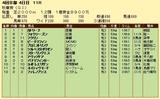 第7S:10月3週 秋華賞 競争成績