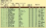 第9S:11月1週 天皇賞秋 競争成績