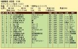 第7S:4月4週 オグリキャップ記念 競争成績