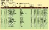 第15S:06月2週 北海道スプリントC 成績