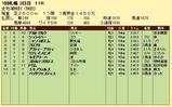 第10S:08月4週 リッキー@アルトマルク 競争成績