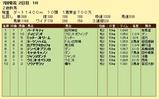 第9S:06月4週 泥@ヨーツンハイム 競争成績