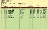第9S:04月2週 泥@ベートーヴェン 競争成績
