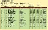 第13S:11月1週 JBCS 成績
