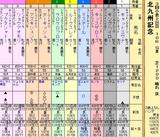 第12S:08月3週 北九州記念