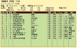 第7S:2月4週 クイーンC 競争成績
